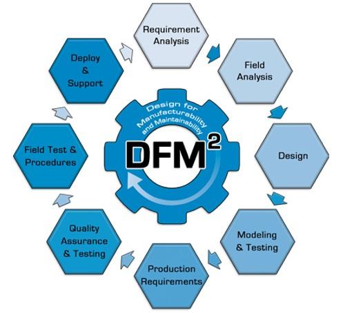 dfm2.2